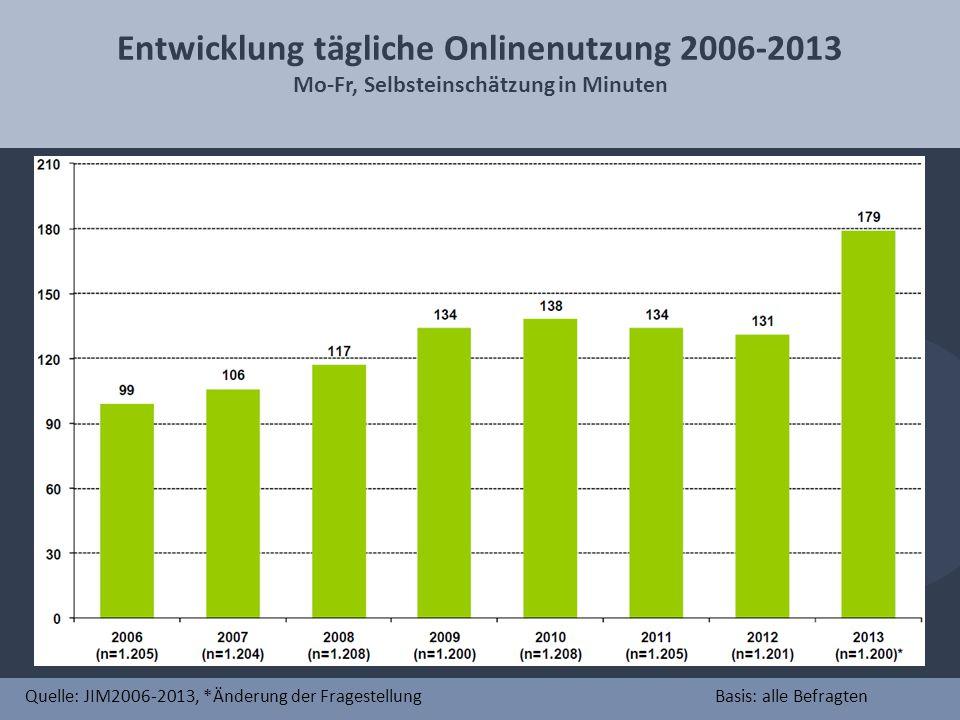 Entwicklung tägliche Onlinenutzung 2006-2013