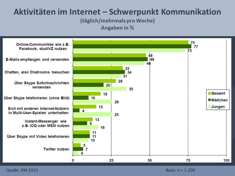 Aktivitäten im Internet – Schwerpunkt Kommunikation