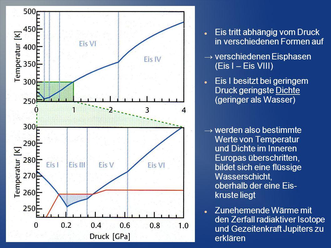 Eis tritt abhängig vom Druck in verschiedenen Formen auf