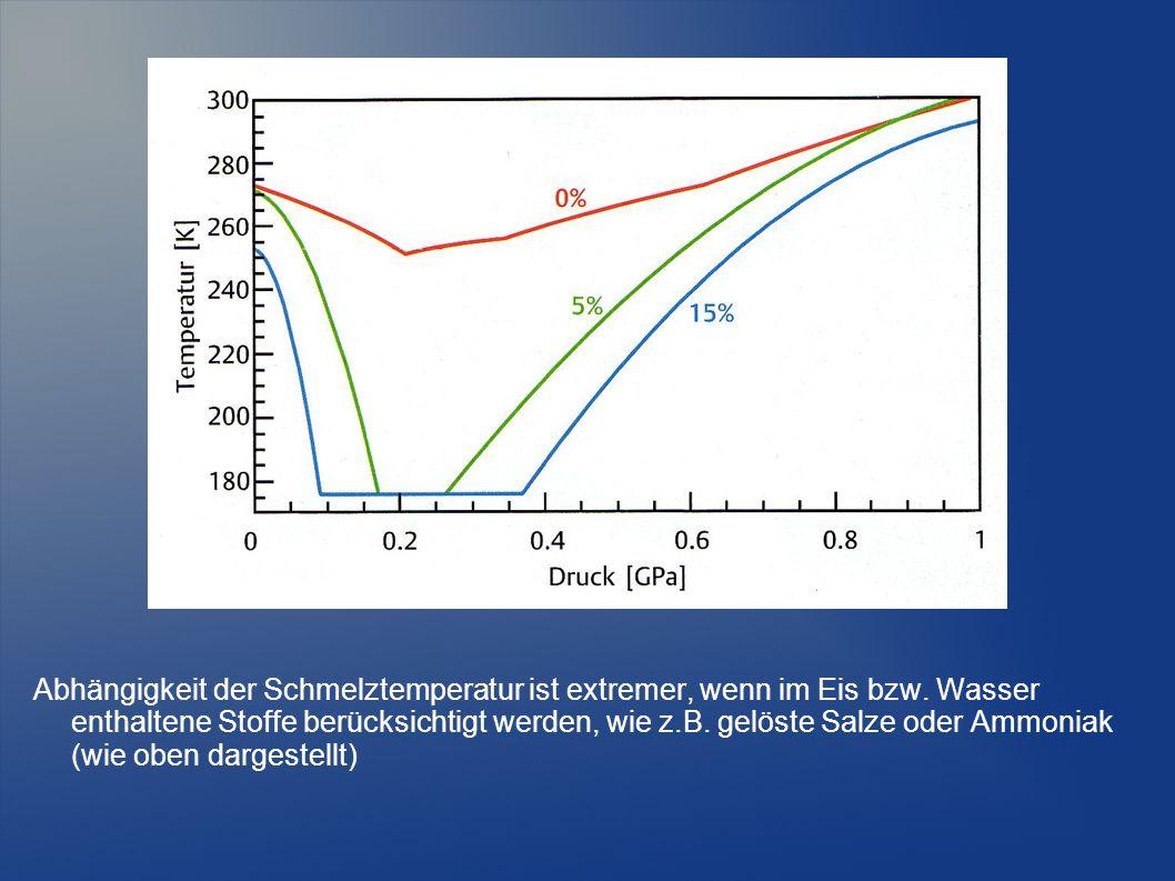 Abhängigkeit der Schmelztemperatur ist extremer, wenn im Eis bzw