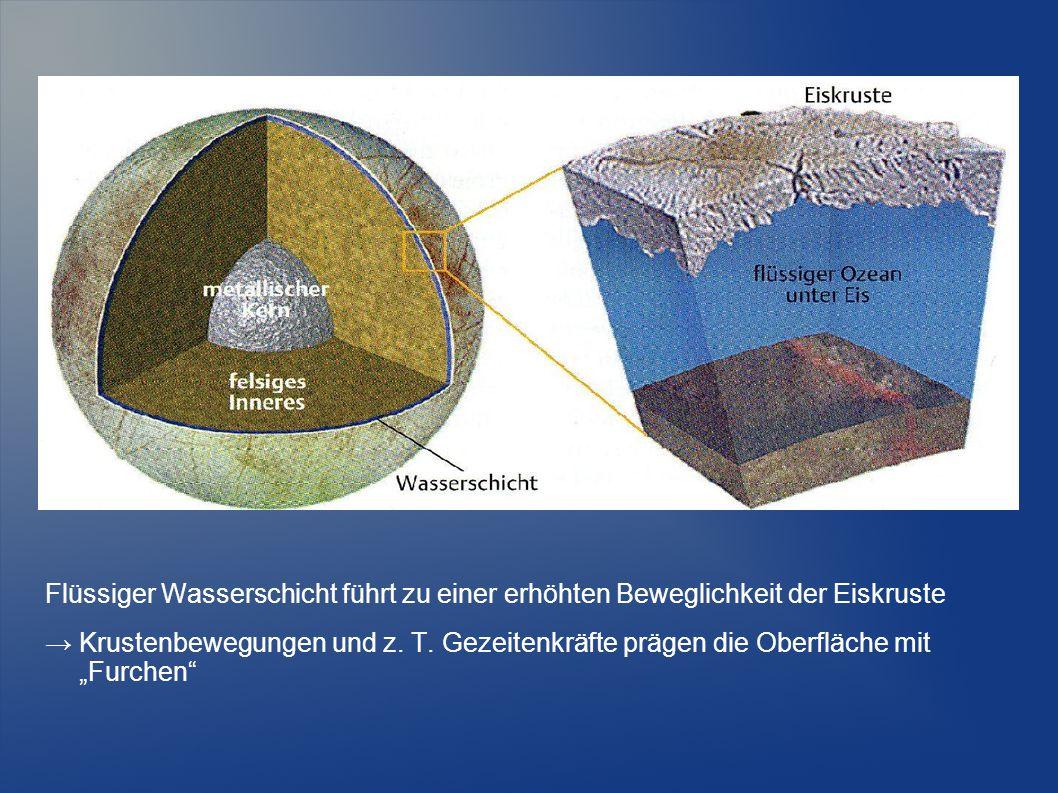 Flüssiger Wasserschicht führt zu einer erhöhten Beweglichkeit der Eiskruste
