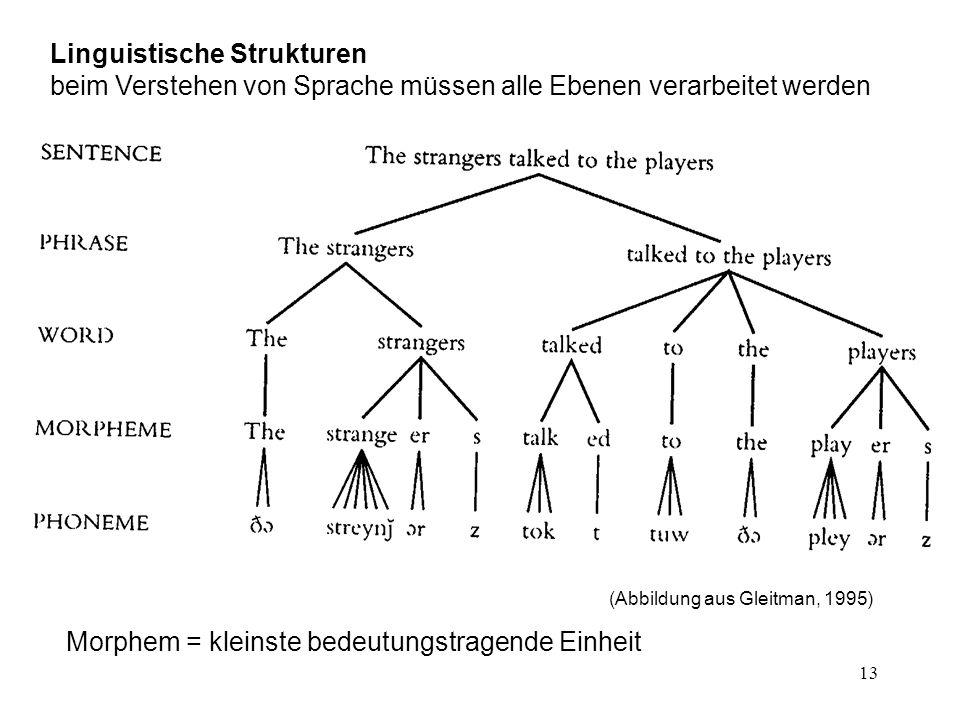 Linguistische Strukturen