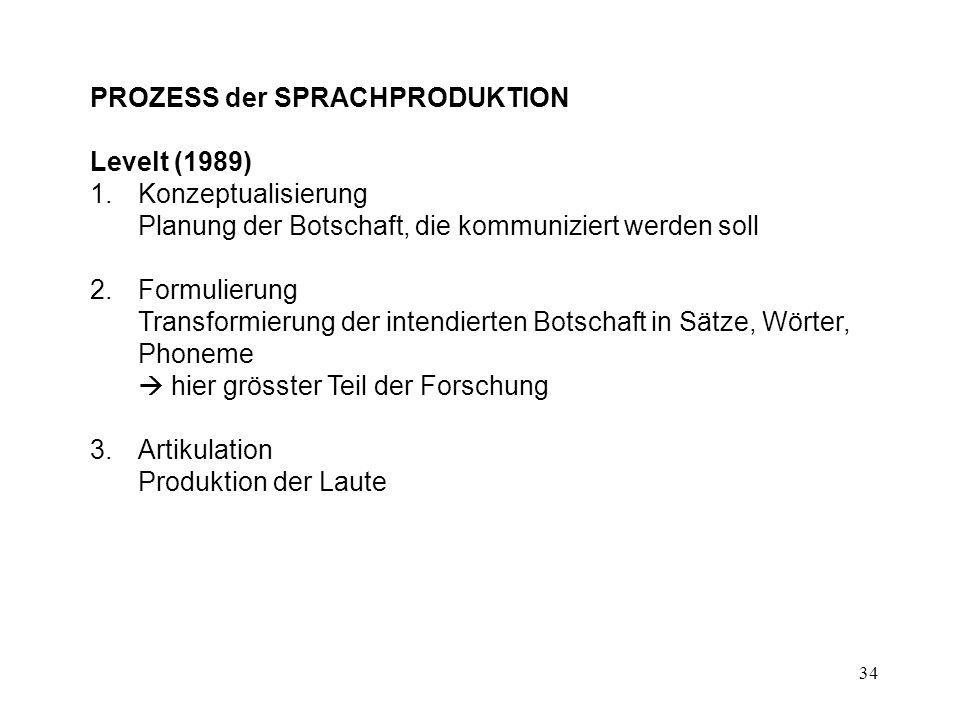 PROZESS der SPRACHPRODUKTION