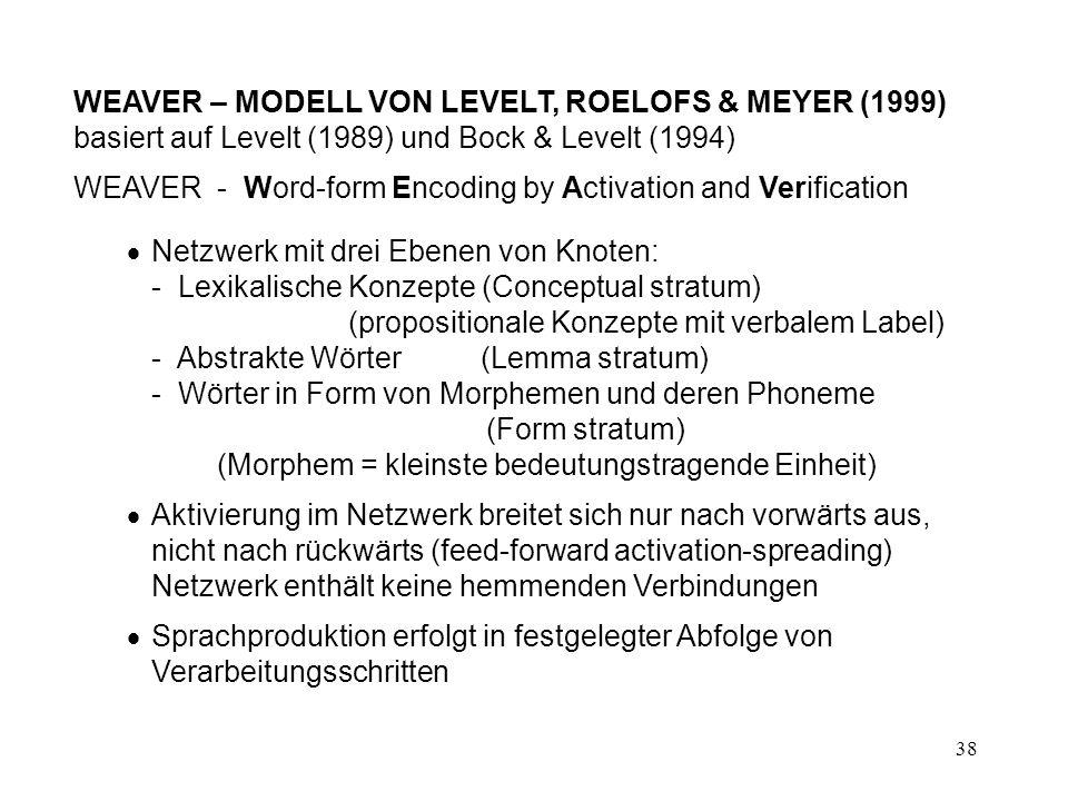 WEAVER – MODELL VON LEVELT, ROELOFS & MEYER (1999) basiert auf Levelt (1989) und Bock & Levelt (1994)