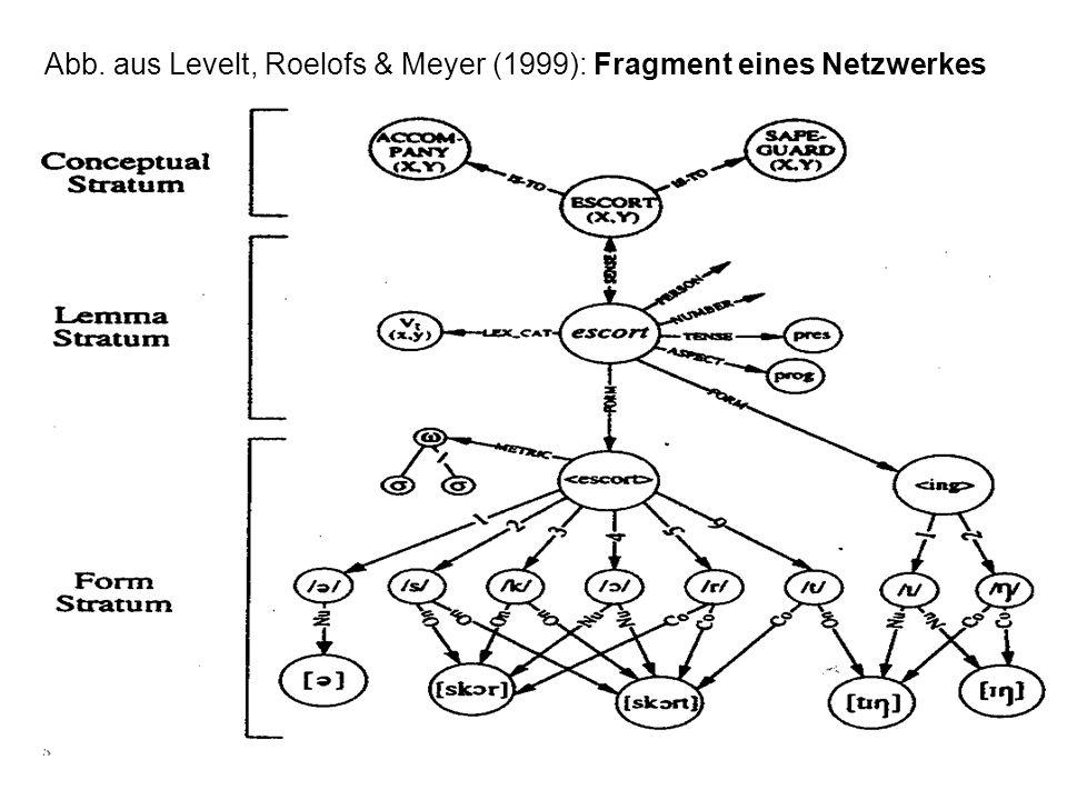 Abb. aus Levelt, Roelofs & Meyer (1999): Fragment eines Netzwerkes
