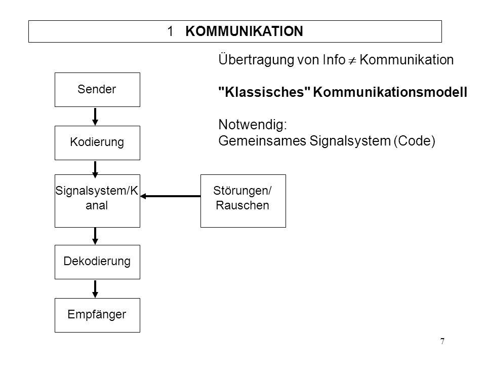 Übertragung von Info  Kommunikation