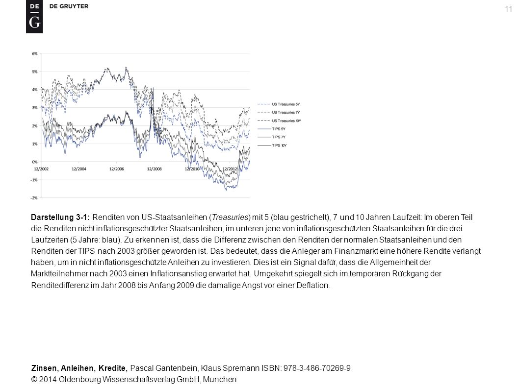 Darstellung 3-1: Renditen von US-Staatsanleihen (Treasuries) mit 5 (blau gestrichelt), 7 und 10 Jahren Laufzeit: Im oberen Teil die Renditen nicht inflationsgeschützter Staatsanleihen, im unteren jene von inflationsgeschützten Staatsanleihen für die drei Laufzeiten (5 Jahre: blau).