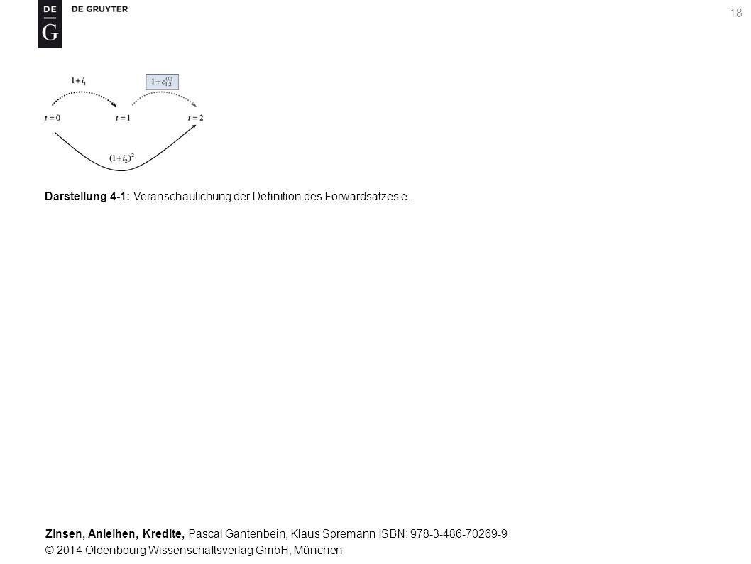 Darstellung 4-1: Veranschaulichung der Definition des Forwardsatzes e.