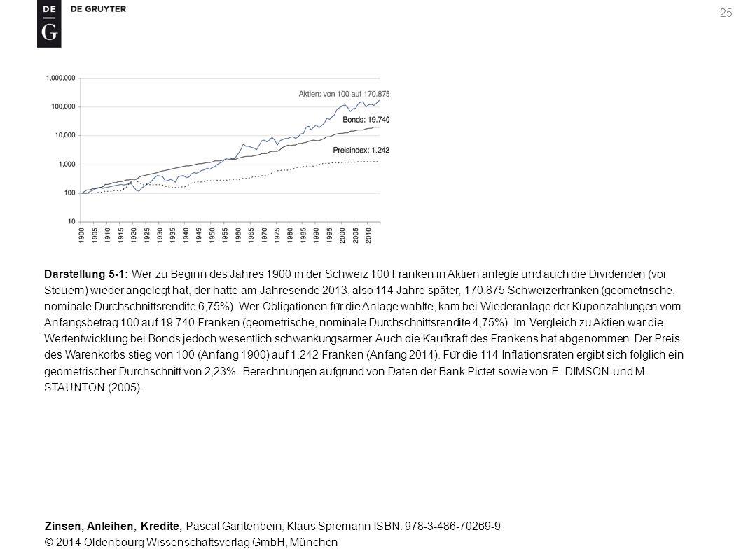 Darstellung 5-1: Wer zu Beginn des Jahres 1900 in der Schweiz 100 Franken in Aktien anlegte und auch die Dividenden (vor Steuern) wieder angelegt hat, der hatte am Jahresende 2013, also 114 Jahre später, 170.875 Schweizerfranken (geometrische, nominale Durchschnittsrendite 6,75%).
