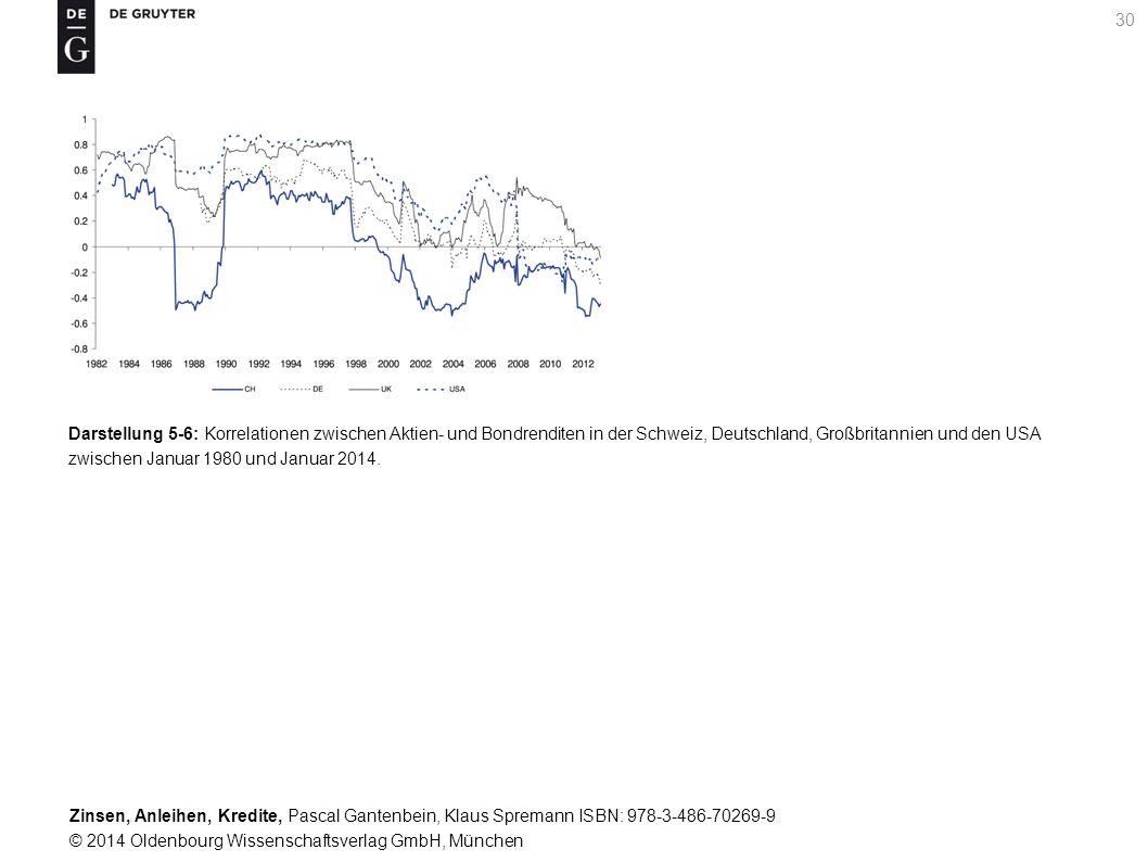 Darstellung 5-6: Korrelationen zwischen Aktien- und Bondrenditen in der Schweiz, Deutschland, Großbritannien und den USA zwischen Januar 1980 und Januar 2014.