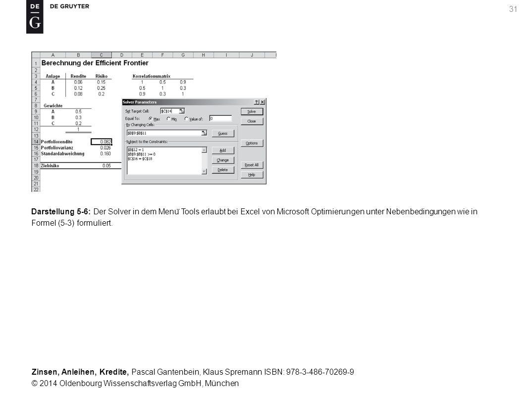 Darstellung 5-6: Der Solver in dem Menü Tools erlaubt bei Excel von Microsoft Optimierungen unter Nebenbedingungen wie in Formel (5-3) formuliert.