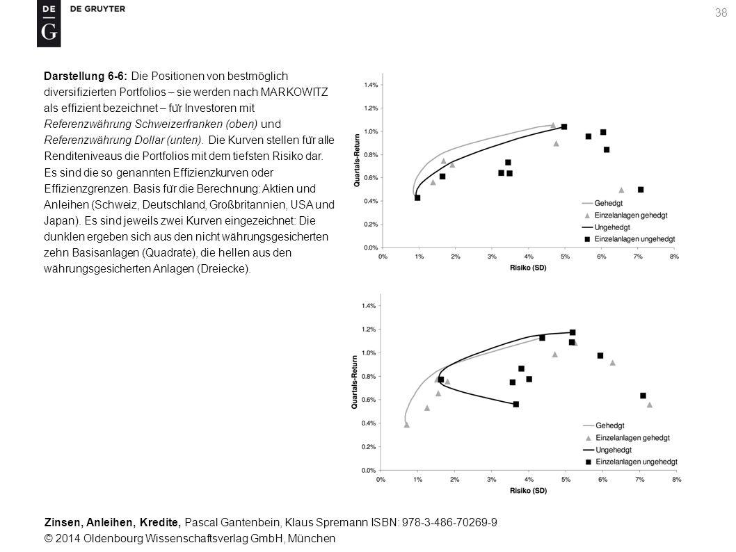 Darstellung 6-6: Die Positionen von bestmöglich diversifizierten Portfolios – sie werden nach MARKOWITZ als effizient bezeichnet – für Investoren mit Referenzwährung Schweizerfranken (oben) und Referenzwährung Dollar (unten).