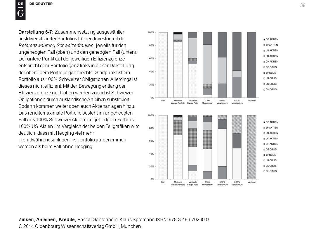 Darstellung 6-7: Zusammensetzung ausgewählter bestdiversifizierter Portfolios für den Investor mit der Referenzwährung Schweizerfranken, jeweils für den ungehedgten Fall (oben) und den gehedgten Fall (unten).