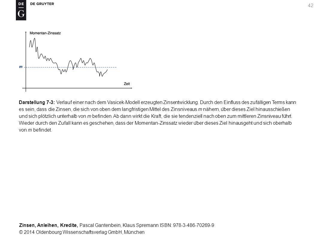 Darstellung 7-3: Verlauf einer nach dem Vasicek-Modell erzeugten Zinsentwicklung.