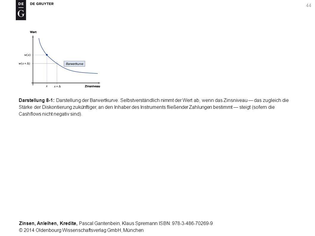 Darstellung 8-1: Darstellung der Barwertkurve
