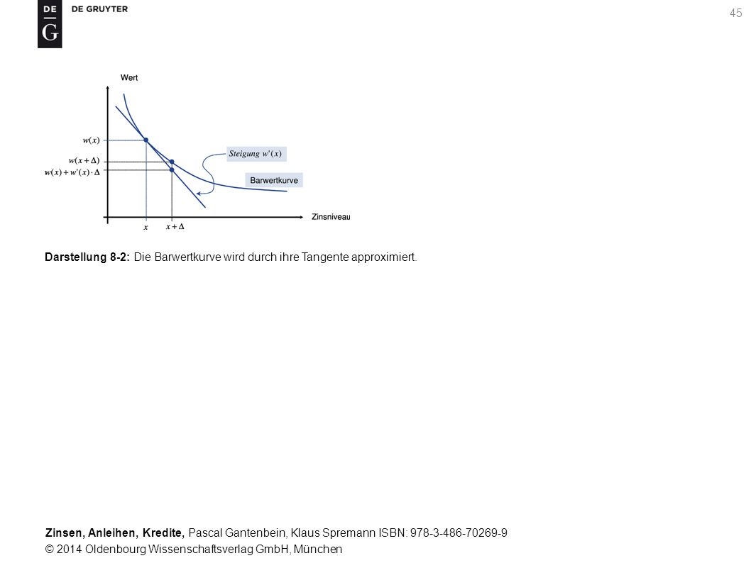 Darstellung 8-2: Die Barwertkurve wird durch ihre Tangente approximiert.