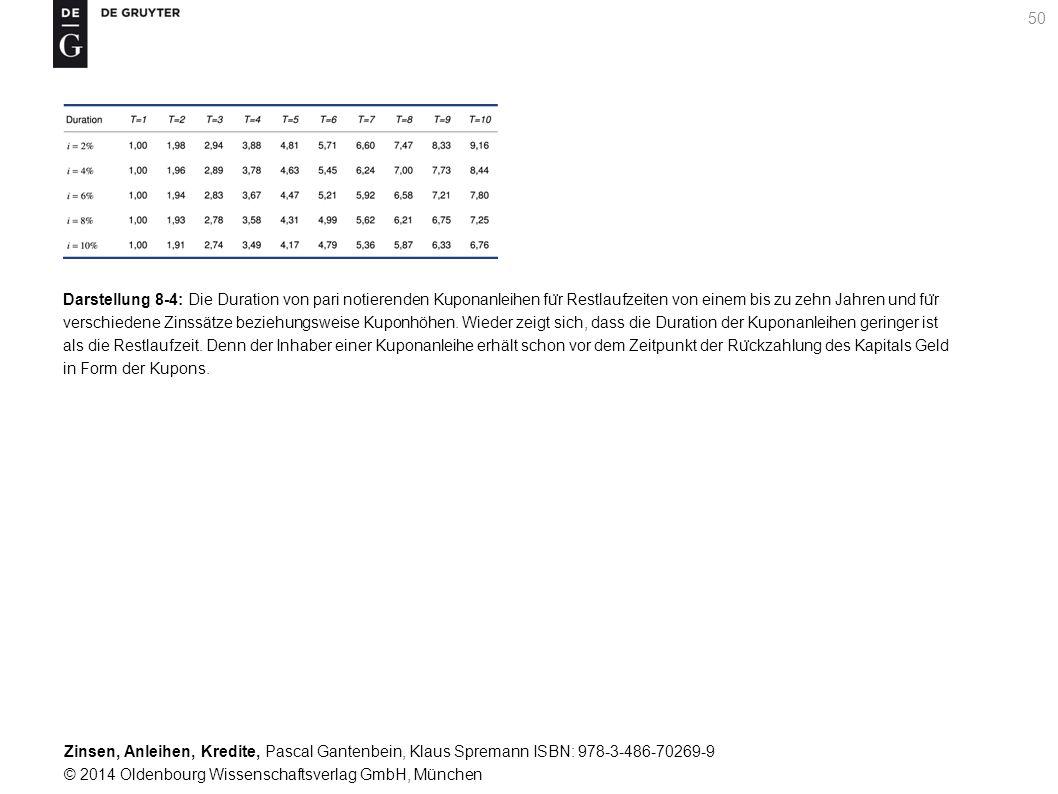 Darstellung 8-4: Die Duration von pari notierenden Kuponanleihen für Restlaufzeiten von einem bis zu zehn Jahren und für verschiedene Zinssätze beziehungsweise Kuponhöhen.