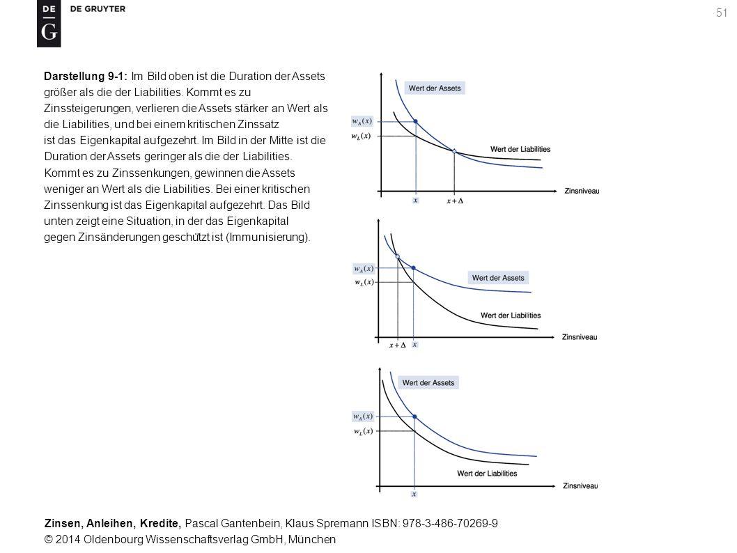 Darstellung 9-1: Im Bild oben ist die Duration der Assets größer als die der Liabilities. Kommt es zu