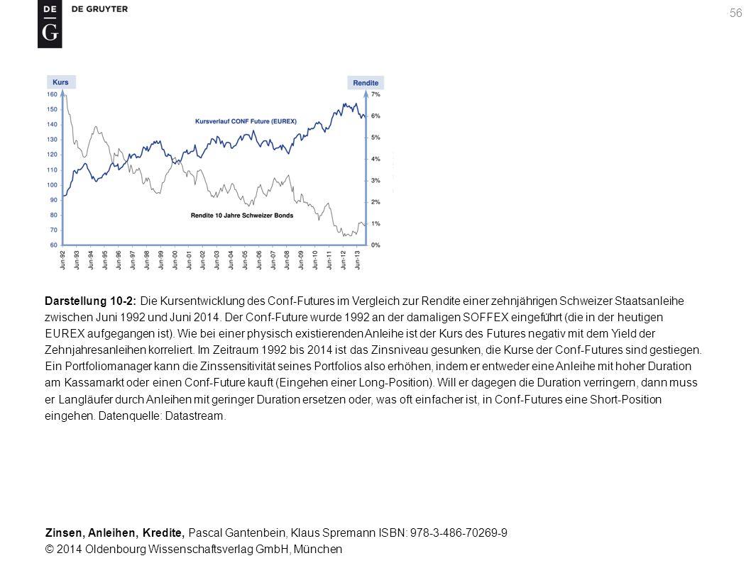 Darstellung 10-2: Die Kursentwicklung des Conf-Futures im Vergleich zur Rendite einer zehnjährigen Schweizer Staatsanleihe zwischen Juni 1992 und Juni 2014.