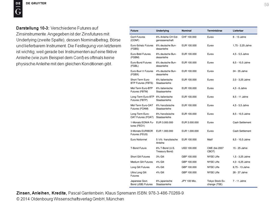 Darstellung 10-3: Verschiedene Futures auf Zinsinstrumente