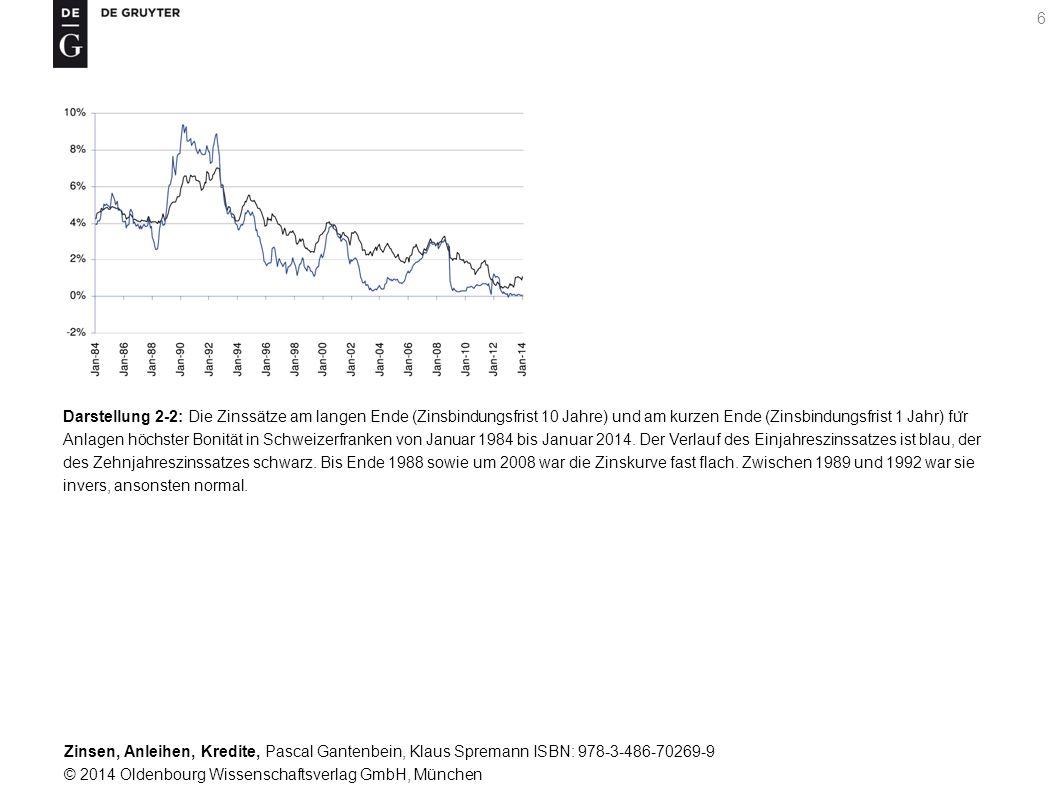 Darstellung 2-2: Die Zinssätze am langen Ende (Zinsbindungsfrist 10 Jahre) und am kurzen Ende (Zinsbindungsfrist 1 Jahr) für Anlagen höchster Bonität in Schweizerfranken von Januar 1984 bis Januar 2014.