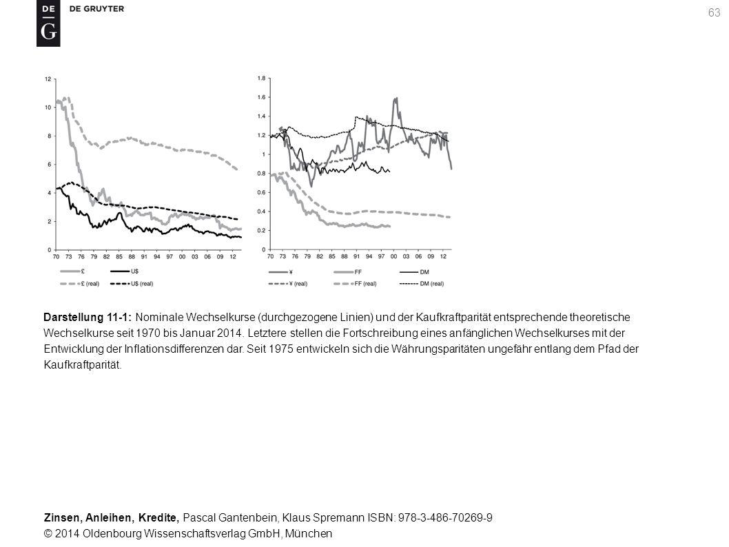 Darstellung 11-1: Nominale Wechselkurse (durchgezogene Linien) und der Kaufkraftparität entsprechende theoretische Wechselkurse seit 1970 bis Januar 2014.