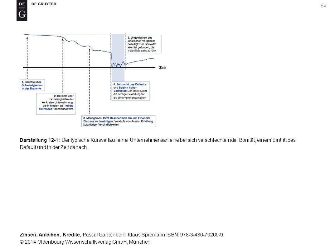 Darstellung 12-1: Der typische Kursverlauf einer Unternehmensanleihe bei sich verschlechternder Bonität, einem Eintritt des Default und in der Zeit danach.