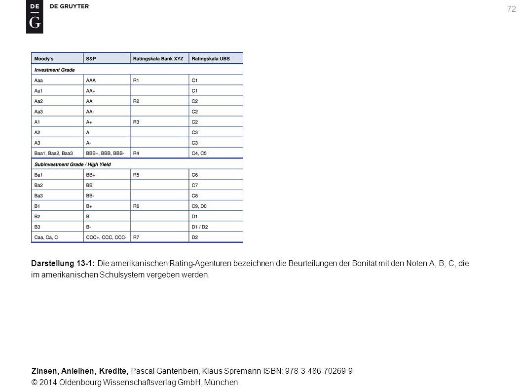 Darstellung 13-1: Die amerikanischen Rating-Agenturen bezeichnen die Beurteilungen der Bonität mit den Noten A, B, C, die im amerikanischen Schulsystem vergeben werden.