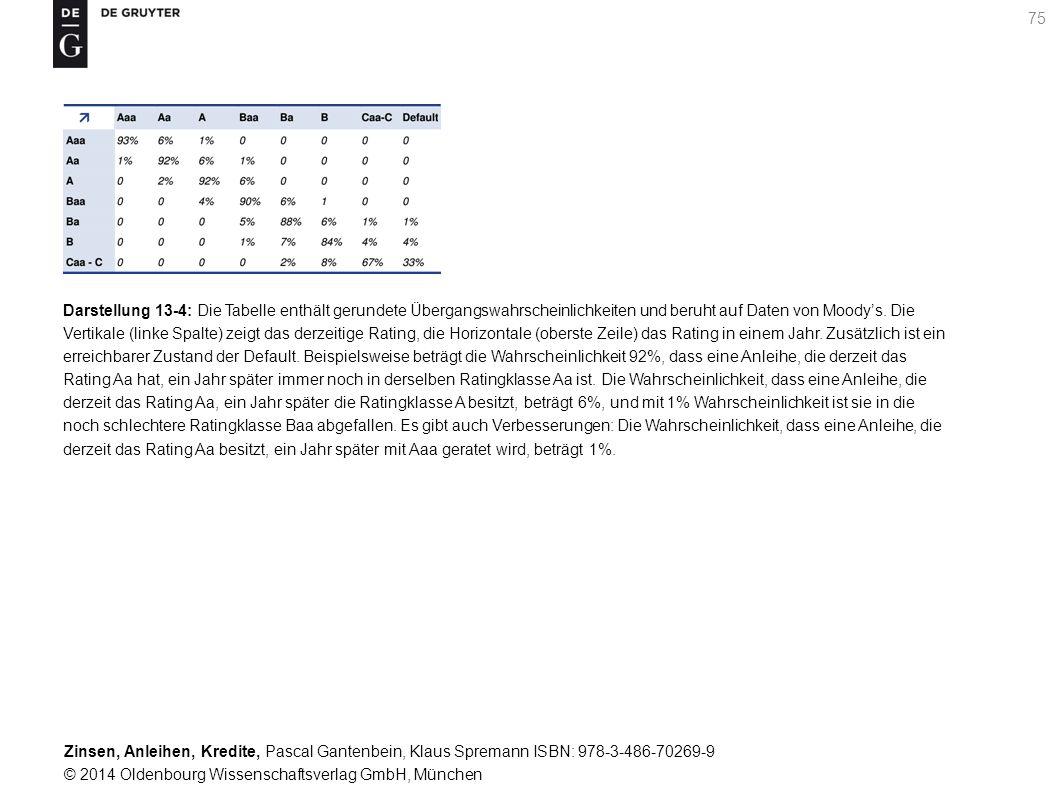 Darstellung 13-4: Die Tabelle enthält gerundete Übergangswahrscheinlichkeiten und beruht auf Daten von Moody's.