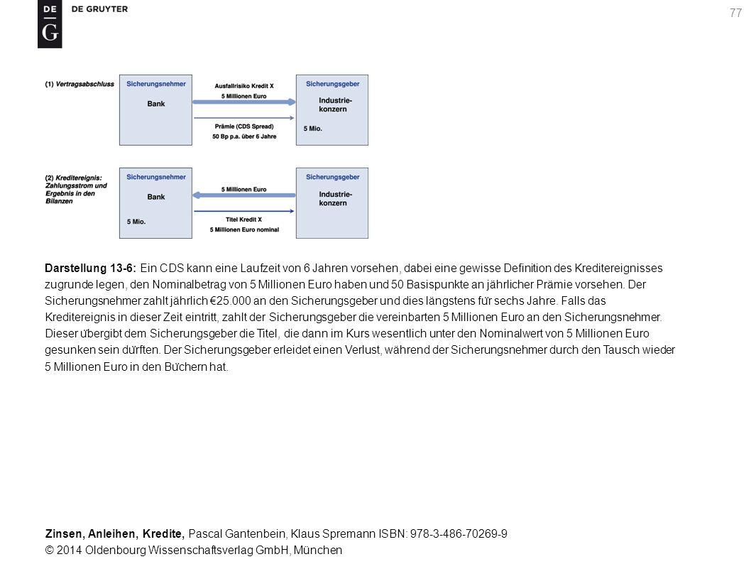 Darstellung 13-6: Ein CDS kann eine Laufzeit von 6 Jahren vorsehen, dabei eine gewisse Definition des Kreditereignisses zugrunde legen, den Nominalbetrag von 5 Millionen Euro haben und 50 Basispunkte an jährlicher Prämie vorsehen.