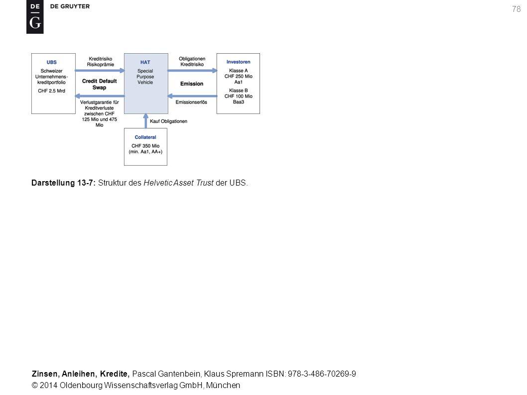 Darstellung 13-7: Struktur des Helvetic Asset Trust der UBS.