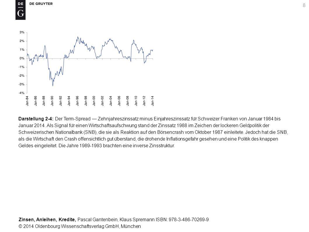 Darstellung 2-4: Der Term-Spread — Zehnjahreszinssatz minus Einjahreszinssatz für Schweizer Franken von Januar 1984 bis Januar 2014.