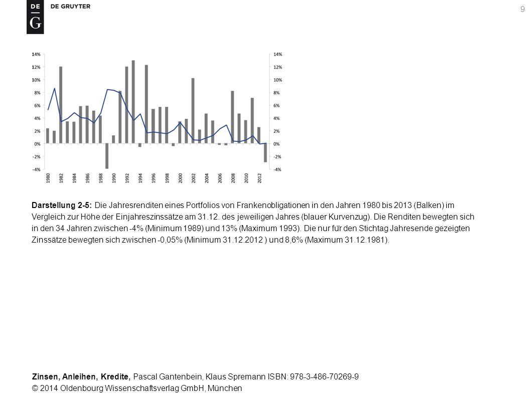 Darstellung 2-5: Die Jahresrenditen eines Portfolios von Frankenobligationen in den Jahren 1980 bis 2013 (Balken) im Vergleich zur Höhe der Einjahreszinssätze am 31.12.
