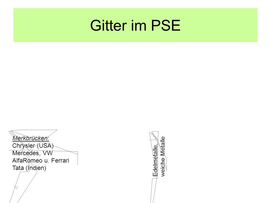 Gitter im PSE Merkbrücken: Chrysler (USA) Mercedes, VW weiche Metalle