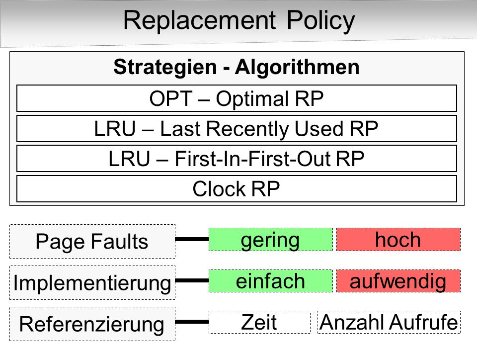 Strategien - Algorithmen