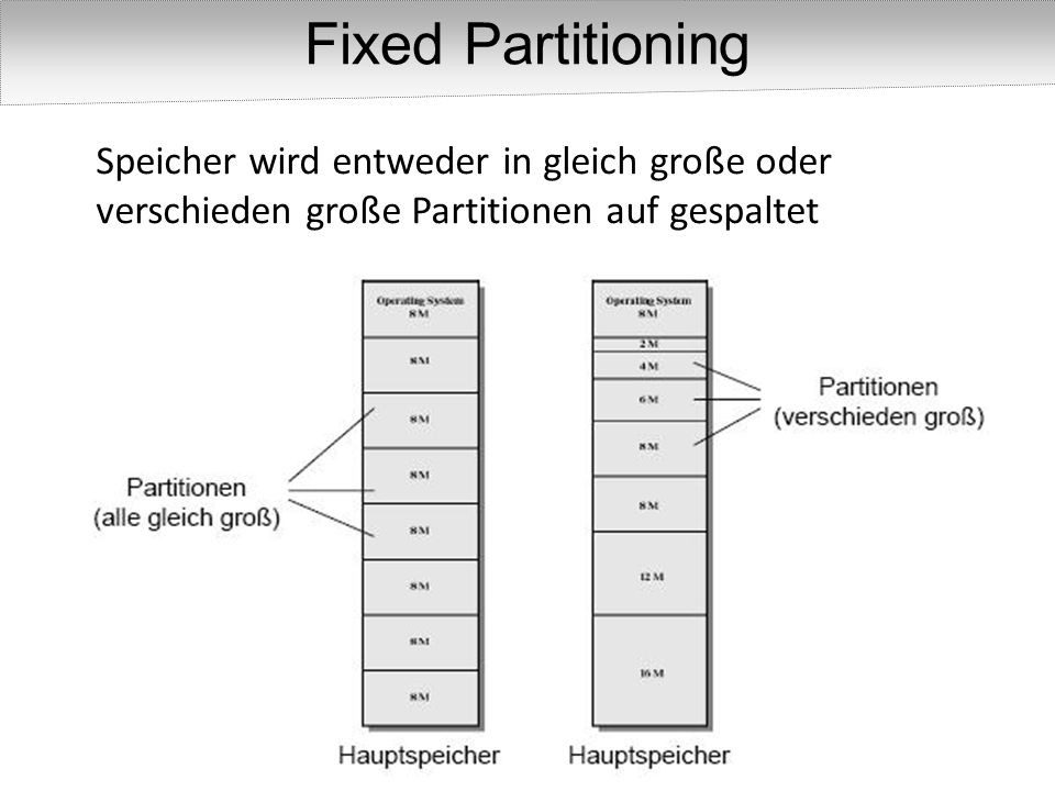Fixed Partitioning Speicher wird entweder in gleich große oder verschieden große Partitionen auf gespaltet.