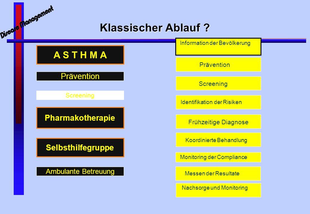 Klassischer Ablauf A S T H M A Prävention Pharmakotherapie