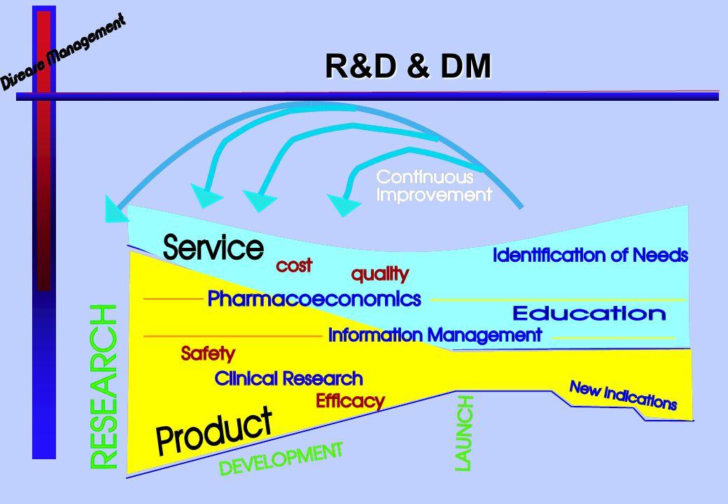 R&D & DM