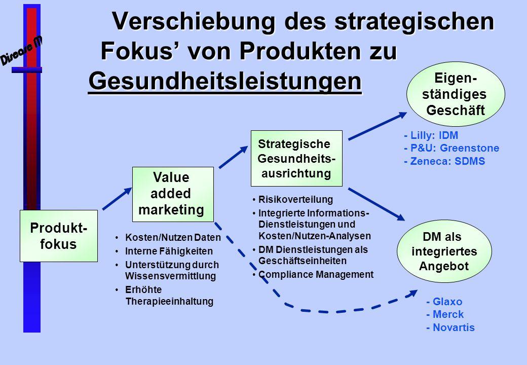 Strategische Gesundheits- ausrichtung DM als integriertes Angebot
