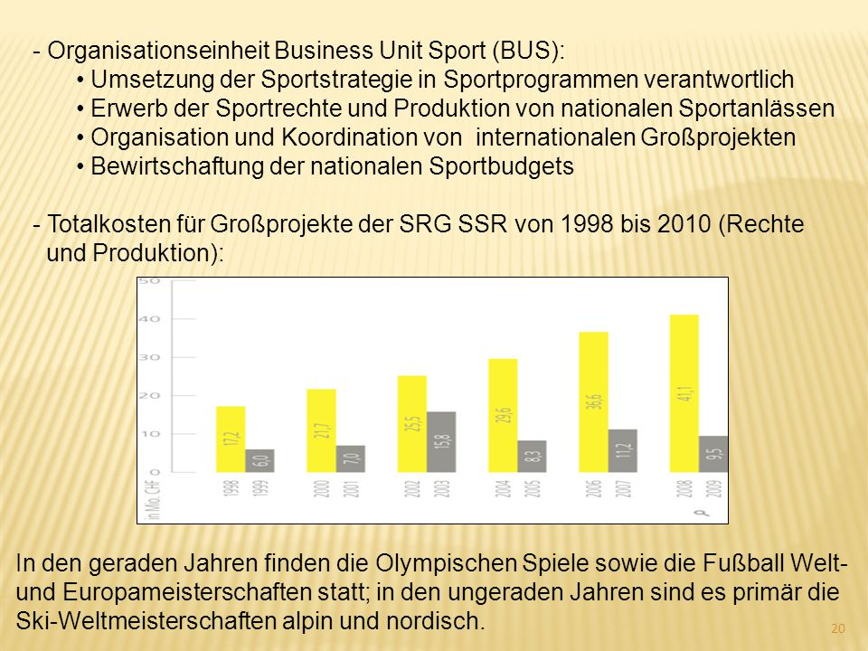 - Organisationseinheit Business Unit Sport (BUS):