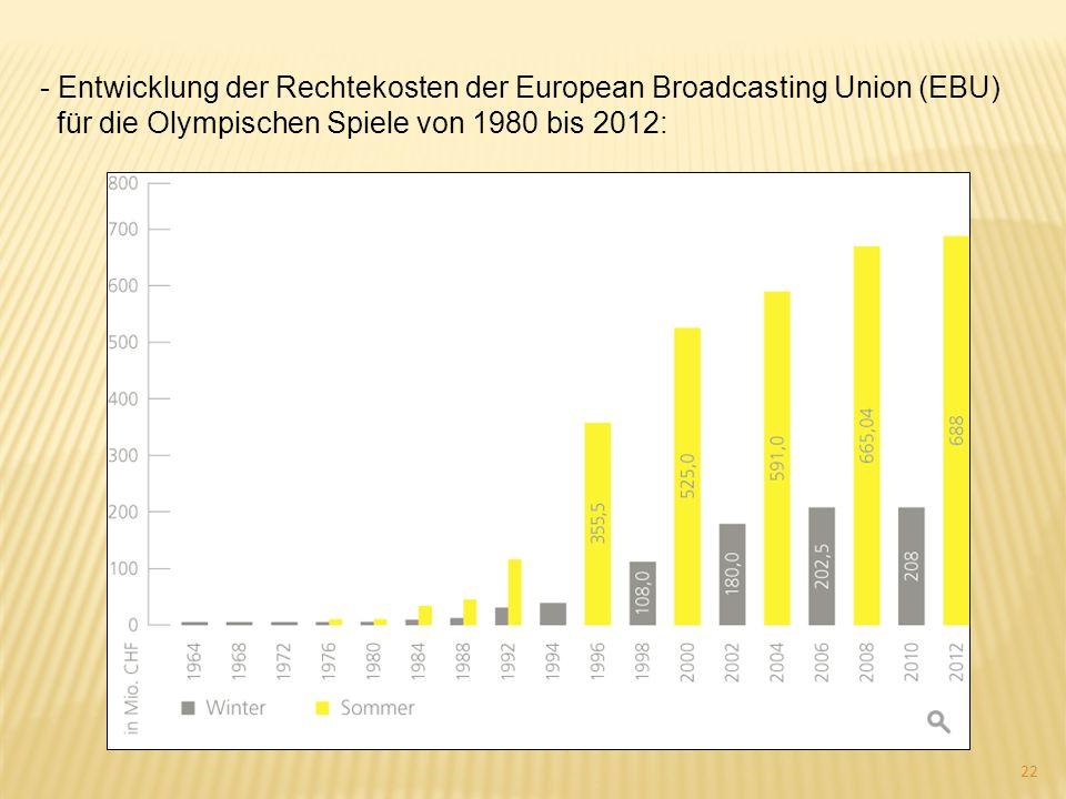 Entwicklung der Rechtekosten der European Broadcasting Union (EBU)
