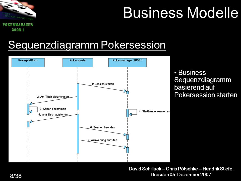 Business Modelle Sequenzdiagramm Pokersession