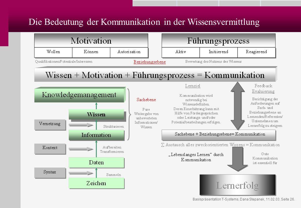 Die Bedeutung der Kommunikation in der Wissensvermittlung