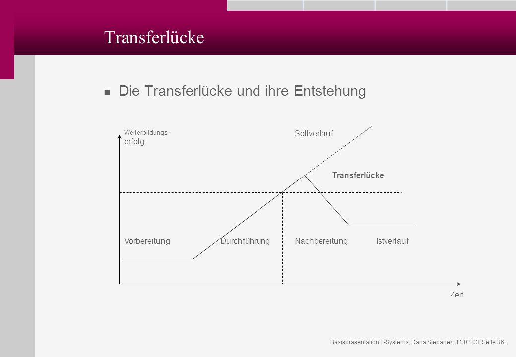Transferlücke Die Transferlücke und ihre Entstehung Sollverlauf