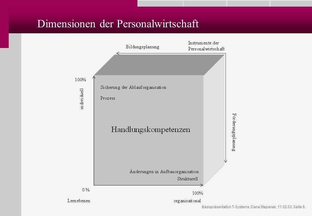 Dimensionen der Personalwirtschaft