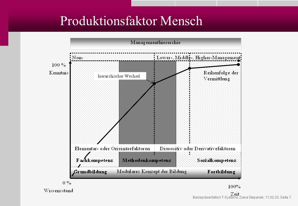 Produktionsfaktor Mensch