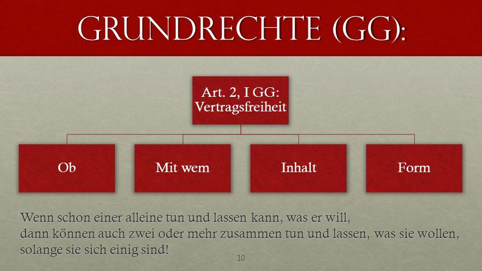 Art. 2, I GG: Vertragsfreiheit