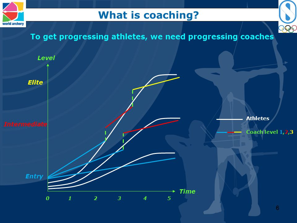To get progressing athletes, we need progressing coaches