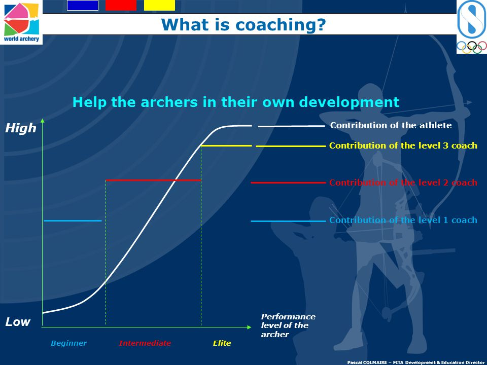 What is coaching Help the archers in their own development High Low