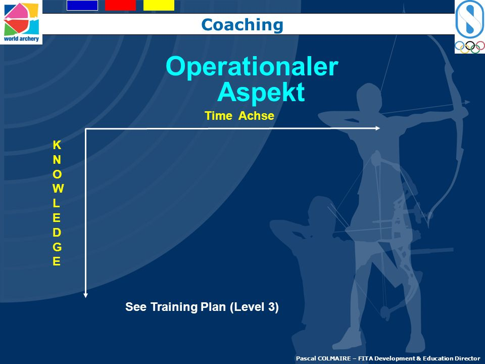 Operationaler Aspekt Coaching Time Achse K N O W L E D G